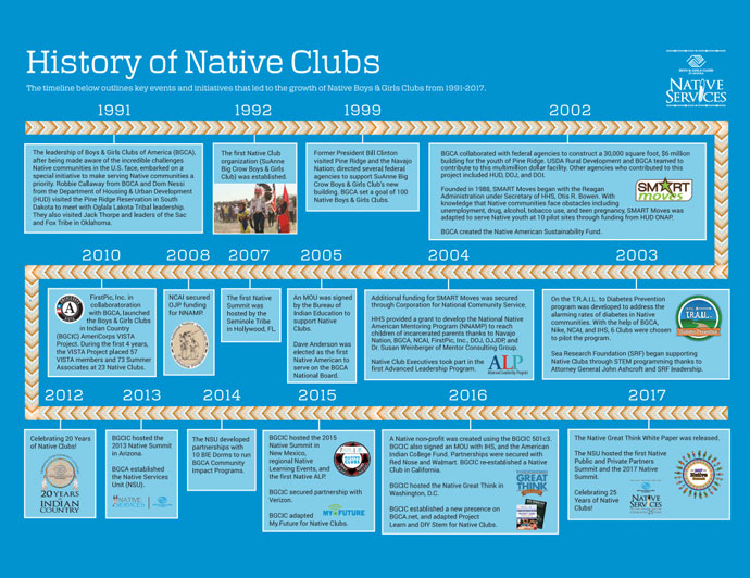 History of Native Clubs